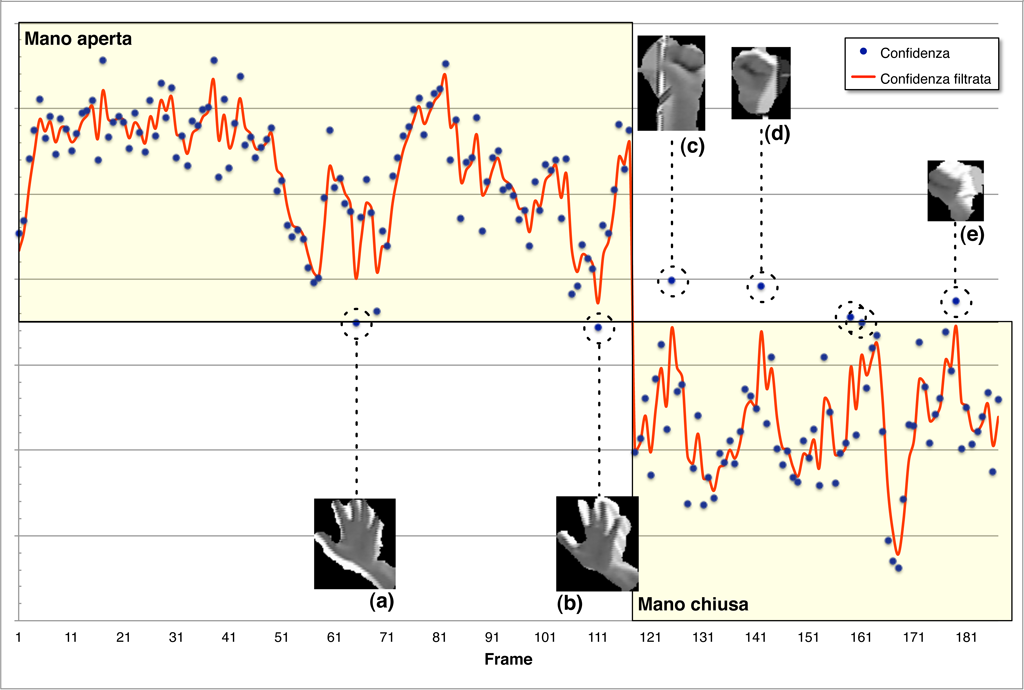 Right hand images classification at 1000-2000 cm distance