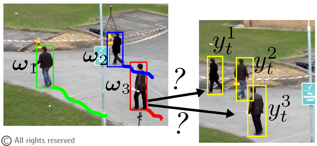 Figure 1: The data association problem. At each time instant observations y must be associated with one of the running trackers ⍵.