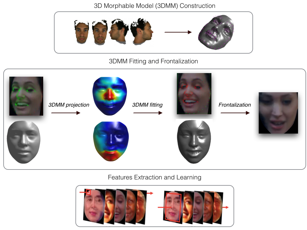 Face recognition pipeline