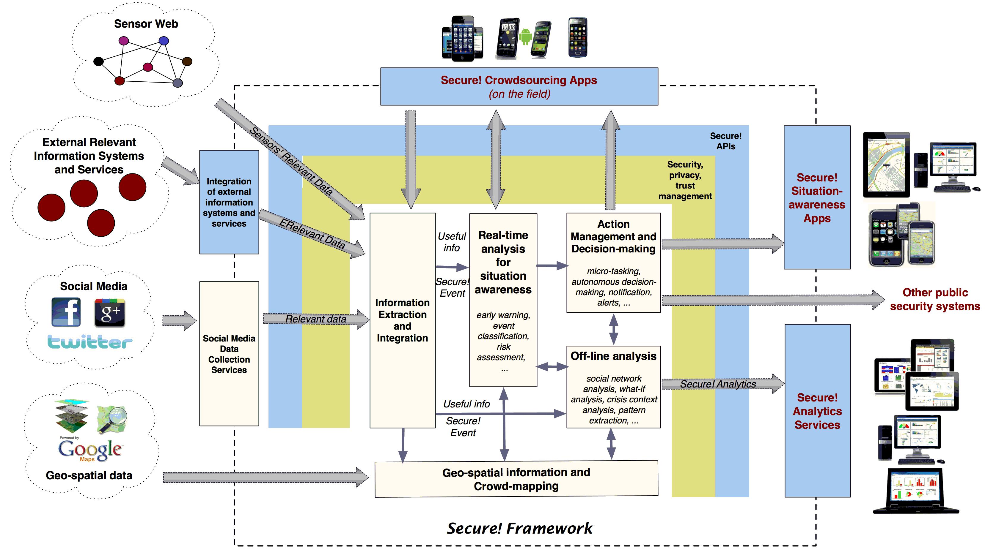 Secure! Framework