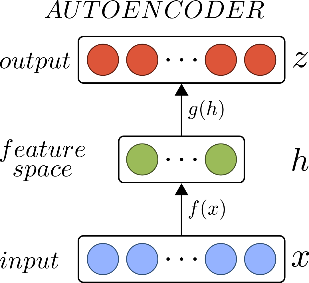 Model of an AutoEncoder