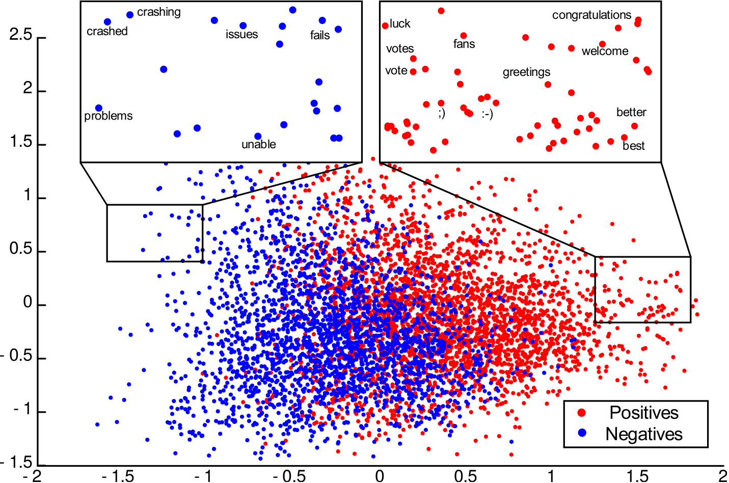 Visualization of CBOW word vectors trained on tweets of the SemEval-2013 dataset