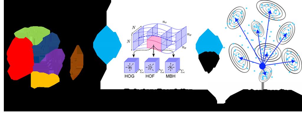 The three main blocks of the framework