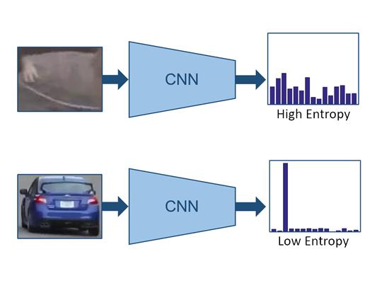 Entropy-based evaluation for object proposals