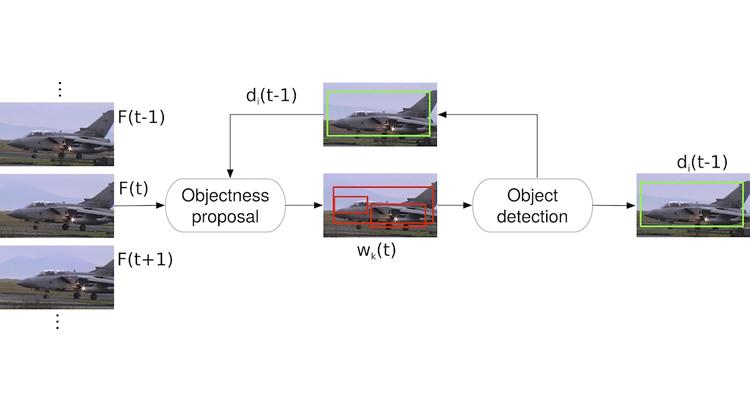 Closed-Loop Detection