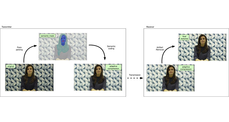 Leonardo Galteri, Marco Bertini, Lorenzo Seidenari, Tiberio Uricchio, Alberto Del Bimbo, Increasing Video Perceptual Quality with GANs and Semantic Coding